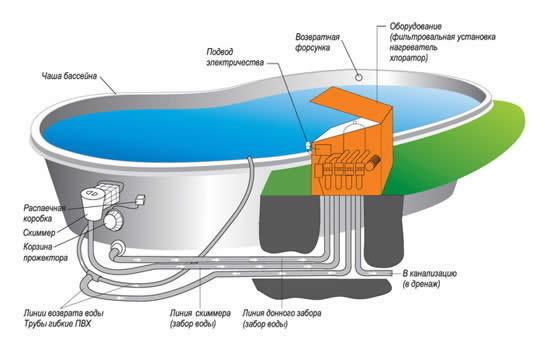 Схема устройства бассейна из ванны