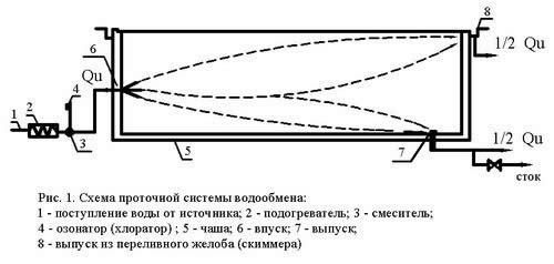 Схема проточной системы водообмена