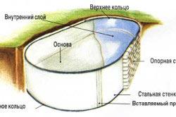 Строение вкопанного бассейна