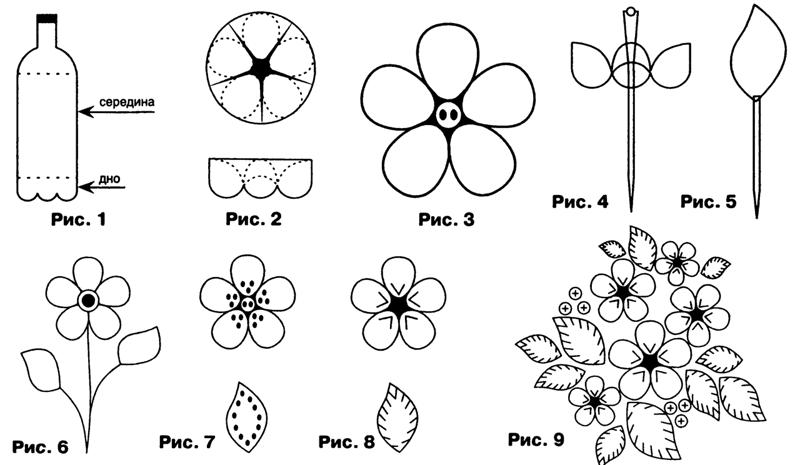 Схема создания композиции из пластика
