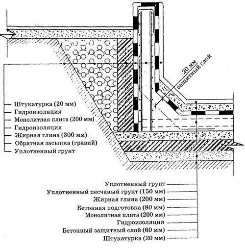 Выравнивание и гидроизоляция чаши бассейна гидроизоляция ванной рулонная проверка