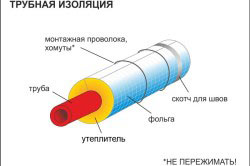 Схема монтажа утепления труб