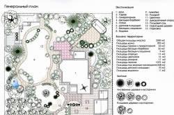 Схема планировки ландшафтного дизайна участка