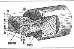 Схема разметки лапы сруба колодца