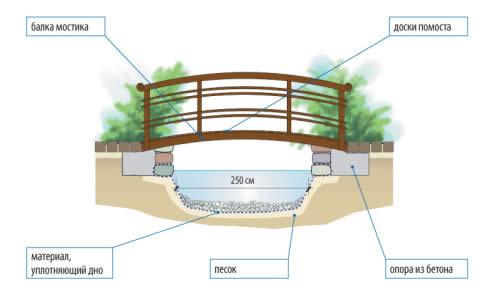 Схема садового пруда с мостом