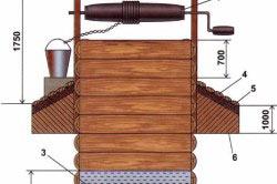 Схема устройства шахтный колодец с деревянным срубом