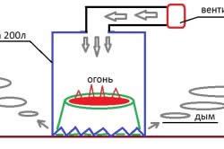 Схема удаления пня