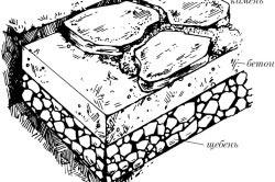 Схема укладки плитняка на бетон