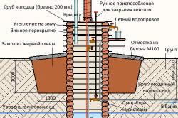 Схема устройства сруба колодца