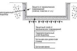Схема внешней гидроизоляции бассейна