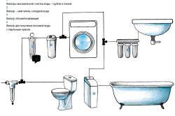 Схема водообеспечения загородного дома