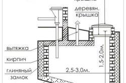 Схема выгребной ямы из бетона