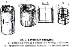 Схема устройства бетонного колодца.