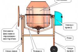 Пример устройства бетономесителя