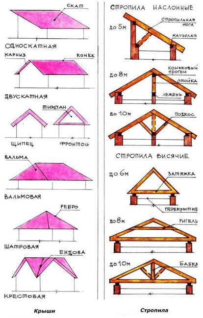 Расчет высоты крыши в зависимости от ее типа