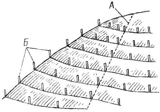 Разметка горизонталей на склоне