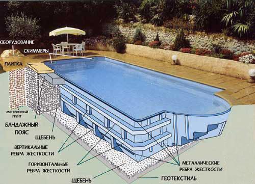 Бассейн пластиковый: схема устройства