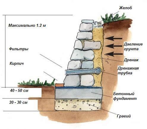 Схемы подпорной стенки