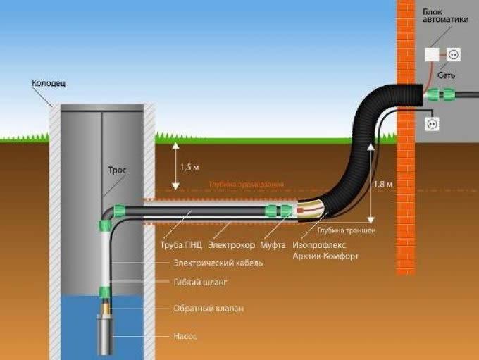 Схема водопроводной системы