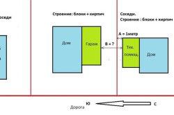 Расстояние между домом и соседними участками