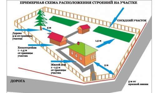 Основные расстояния между постройками на участке