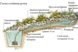 Схема ручья