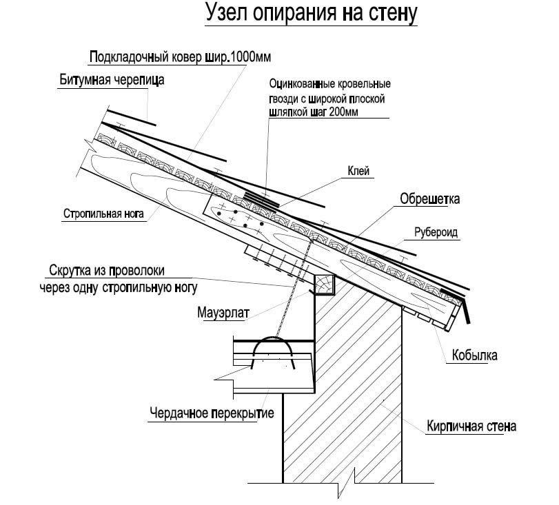 Устройство узла опирания на стену