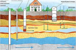 Схема залегания и движения грунтовых вод.