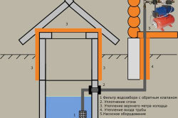Схема устройства системы зимнего водоснабжения