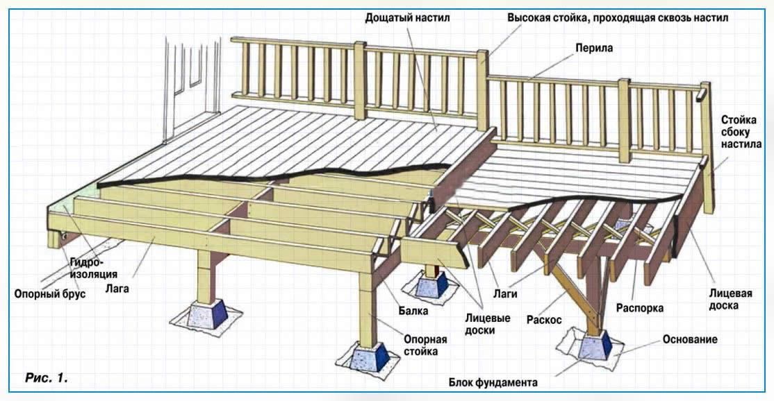 Как сделать террасу из дерева своими руками фото и схема