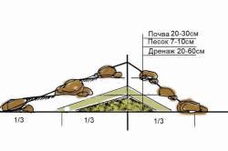 Схема постройки альпийской горки