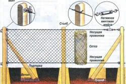 Схема установки забора из сетки на деревянные столбы