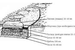 Технология устройства укладки дорожек плитняком