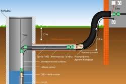 Схема проведения воды из колодца в дом