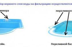 Виды бассейнов по типу забора воды на фильтрацию