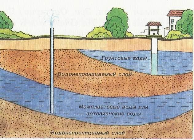 Схема расположения грунтовых вод на участке