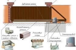Схема роликового механизма откатных ворот