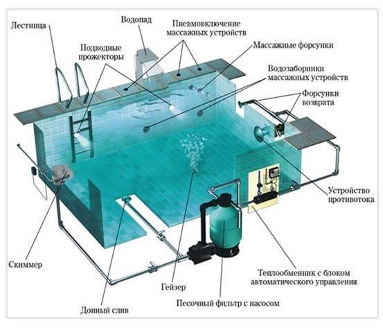 Бассейн оборудован системой фильтрации