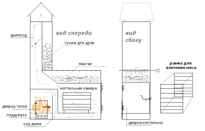 Схема коптильни с мангалом