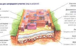 Схема изготовления дорожки для загородного участка