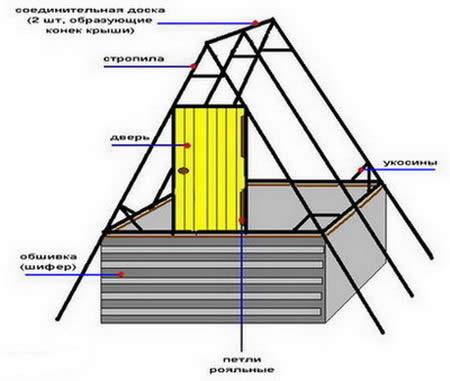 Схема устройства каркаса домика.