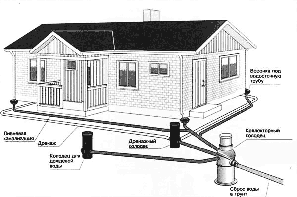 Устройство дренажа вокруг дома (схема).