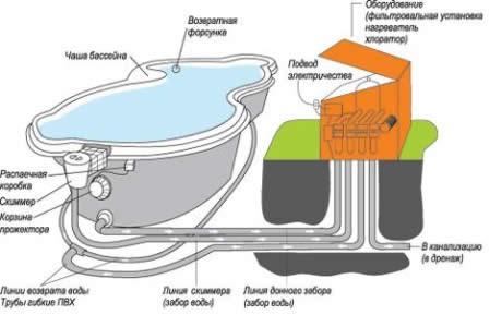 Примерная схема оборудования бассейна своими руками