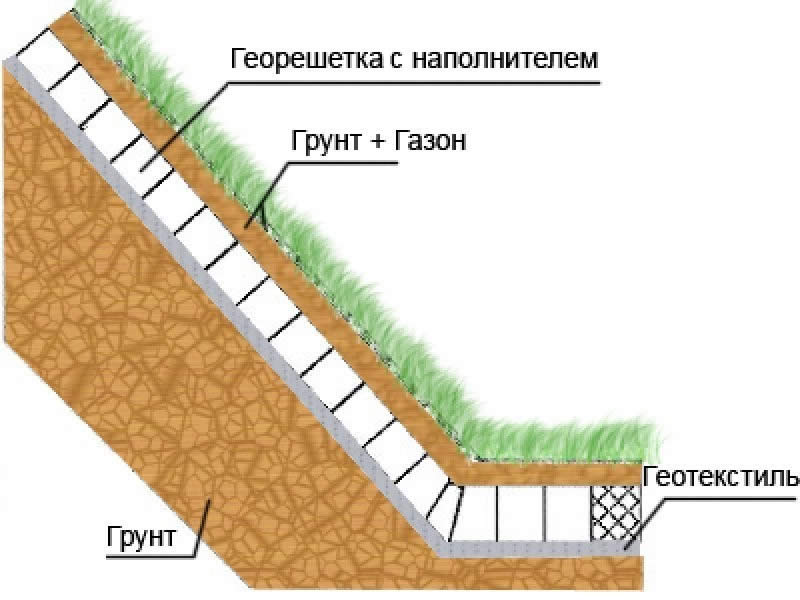 Укрепление склона при помощи георешетки