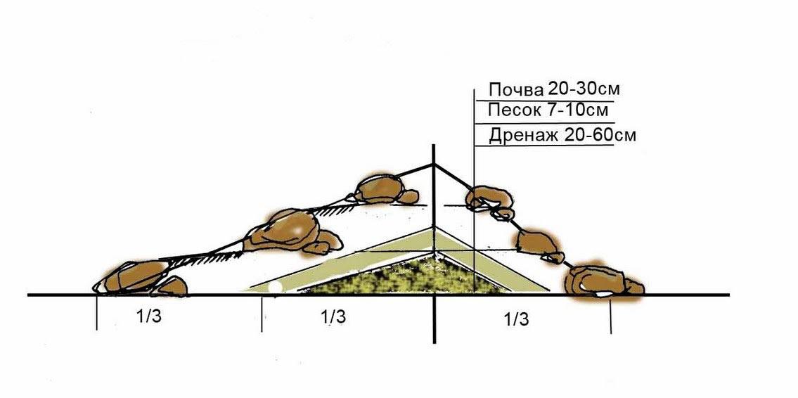 Схема укладки грунта для