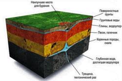С помощью карты почвы легко можно определить место для рытья колодца.Такие карты есть в специальных службах.