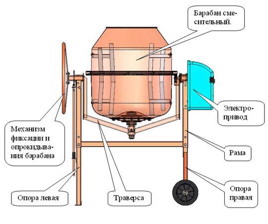 Схема устройства бетономешкалки на электричестве