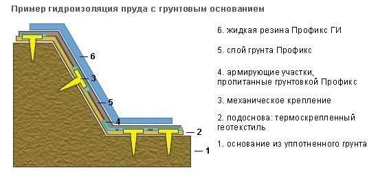 Гидроизоляция пруда жидким стеклом своими руками