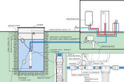 Схема подключения погружного многоступенчатого центробежного насоса