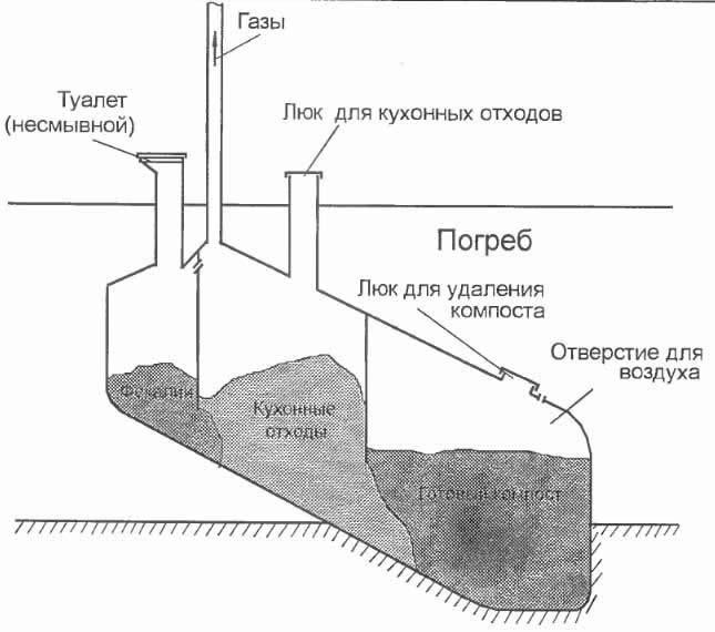 Kompostnyj